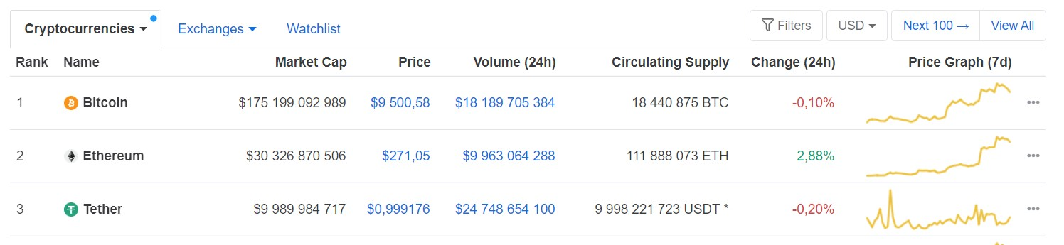 coinmarketcap tether usdt stablecoin