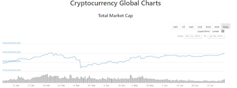 cryptocurrency global charts