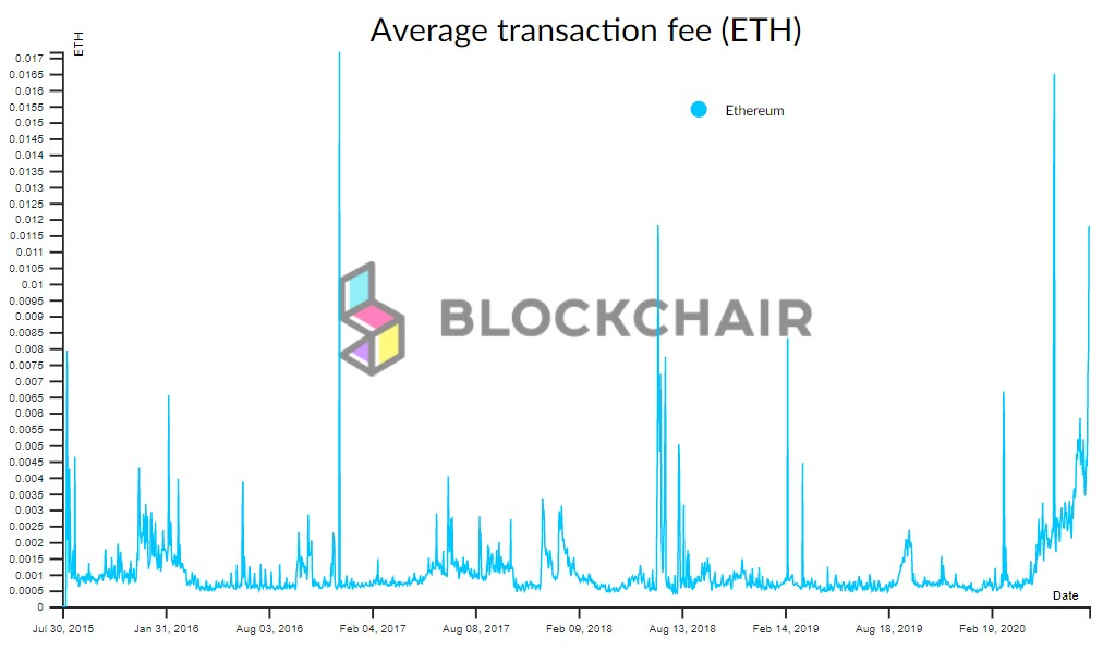 Average transaction fee (ETH)