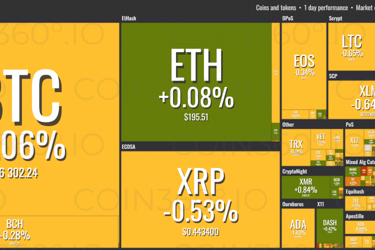 Cryptocurrency Prices Today, October 31: Cryptocurrency Is Stable