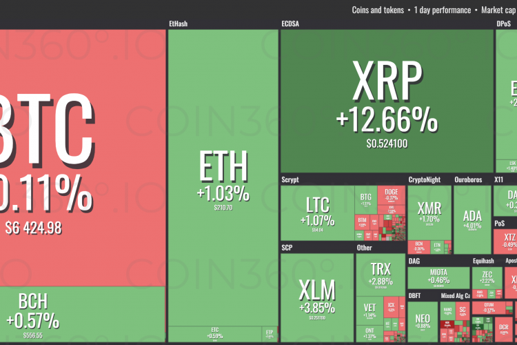 Cryptocurrency Prices Today, November 6: Ripple Added More Than 12% in Price