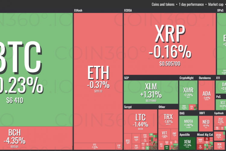 Cryptocurrency Prices Today, November 12: Cryptocurrencies Are on the Border of the Red and Green Zones