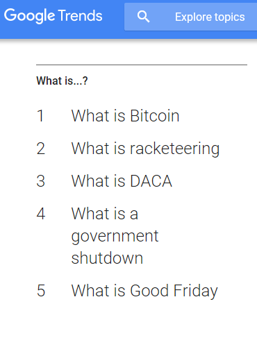 "Bitcoin Tops Up the ""What Is"" Google Searches"