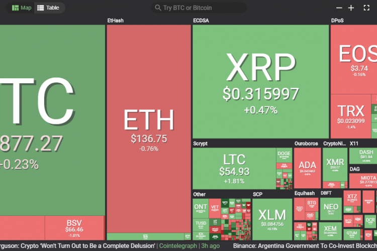 Cryptocurrency Prices Today, March 7: Cryptocurrencies Are Stable