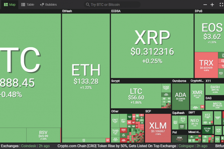 Cryptocurrency Prices Today, March 15: Cryptocurrencies ...