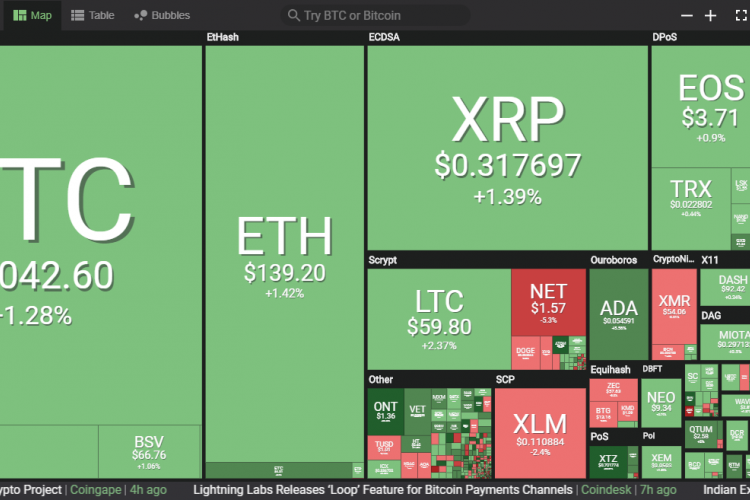 Cryptocurrency Prices Today, March 21: Cryptocurrencies Are in the Green Zone, BTC Fixed at Around $4000