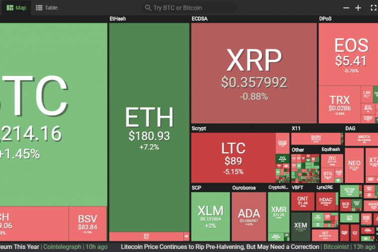Cryptocurrency Prices Today, April 8: BTC Entrenched At ...