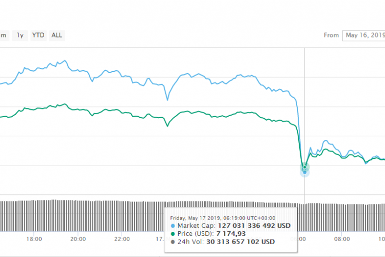 Bitcoin Market Cap Plummeted Down By More Than $10 Billion