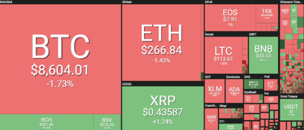 Cryptocurrency Prices Today, May 29: Cryptocurrencies Are ...