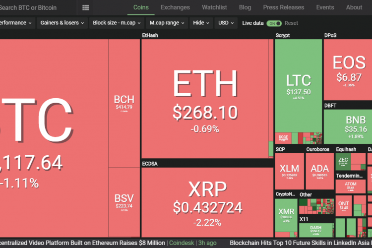 why all cryptocurrencies are down today